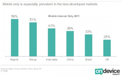 ondevice mobile internet access 520x326 38% of Chinas Internet population are mobile only users, says report