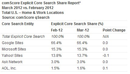 2012 04 11 15h47 49 Total search queries rise in March, while market share unches
