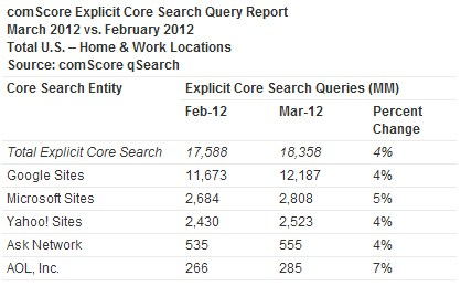 2012 04 11 15h48 49 Total search queries rise in March, while market share unches
