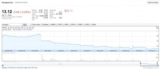 2012 04 15 22h11 51 520x225 The Groupon deflation laid bare, and what it means for all tech IPOs
