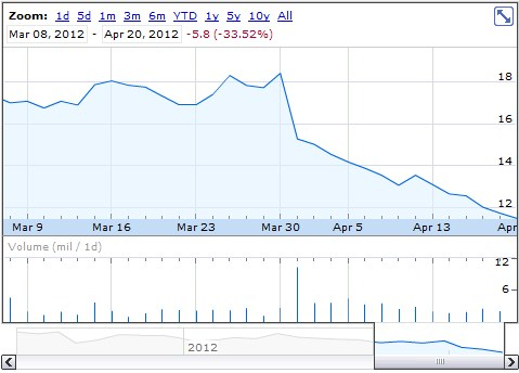 2012 04 20 13h02 55 Groupon falling down: Market valuation approaching old Google buyout offer price