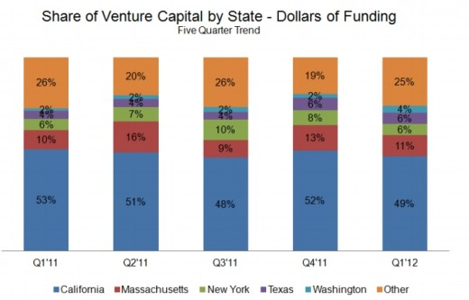 IC insight chart states2 520x333 Q1 2012 saw more VC deals signed but less investment paid. Seed investments hit an all time high.