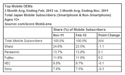 OEMs Comscore: Apples smartphone growth outstrips rivals in Japan but Android still dominates