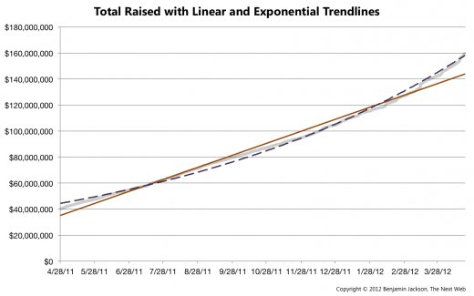 Total Raised with Linear and Exponential Trendline1 520x325 In its 3rd year, Kickstarter successfully raises over $119 million, taking home $6 million in commission