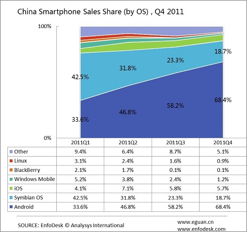 analysys chart iPhone 4S sales see Apples market share in China rocket to 16%: Report