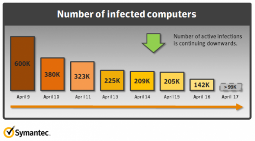 article thumbnail 520x287 Even after Apples fix, 140k machines are still affected by Flashback malware