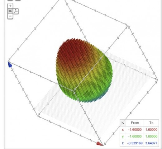 egg2 520x478 If you go Easter egg hunting on Google, all youll find is this graph