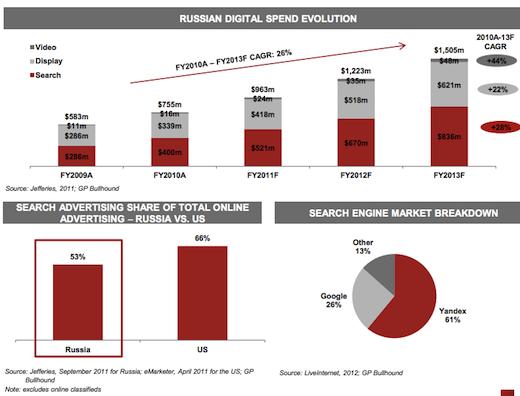 gp2 Already Europes largest Internet market and still growing astoundingly fast: Russia by the numbers