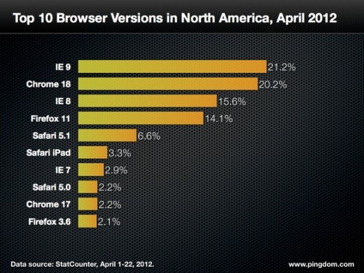 top browsers north america 520x390 Pingdom: The world belongs to Internet Explorer, but Europeans are fans of Chrome