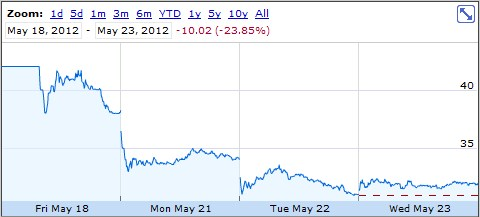 2012 05 23 15h11 03 Facebook stock manages to move up more than 3% on the day, holds steady after hours