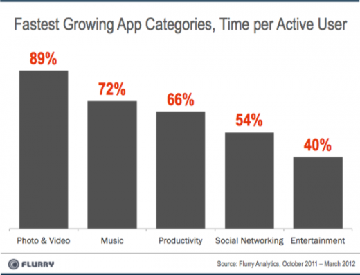 a4 520x397 Photo and video is the fastest growing mobile app category, according to Flurry report