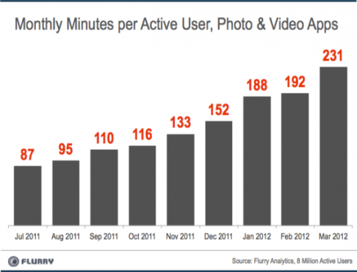 b6 520x397 Photo and video is the fastest growing mobile app category, according to Flurry report