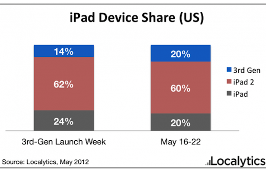 loca New iPad overtakes original iPad in the US after only 2 months: Report