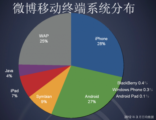 sina chart1 520x400 Chinas Sina Weibo passes 300m registered users, reveals mobile usage is higher than PC