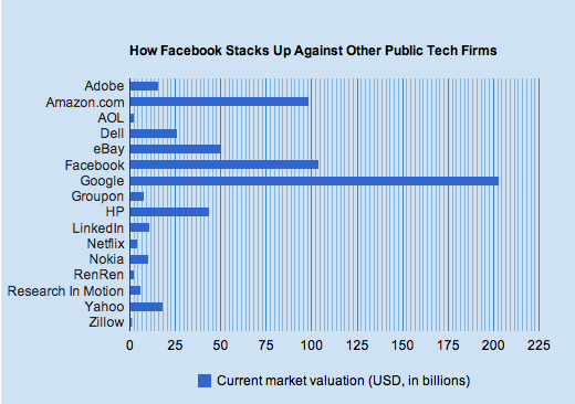 stack At a $104b valuation, heres how Facebook stacks up against other public tech companies
