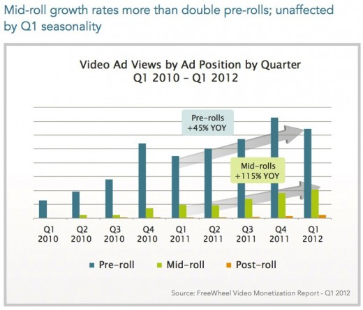 video ads per quarter 520x445 Xbox 360 is more popular for video viewing than the iPad, study shows