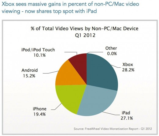 viewing per device 520x444 Xbox 360 is more popular for video viewing than the iPad, study shows