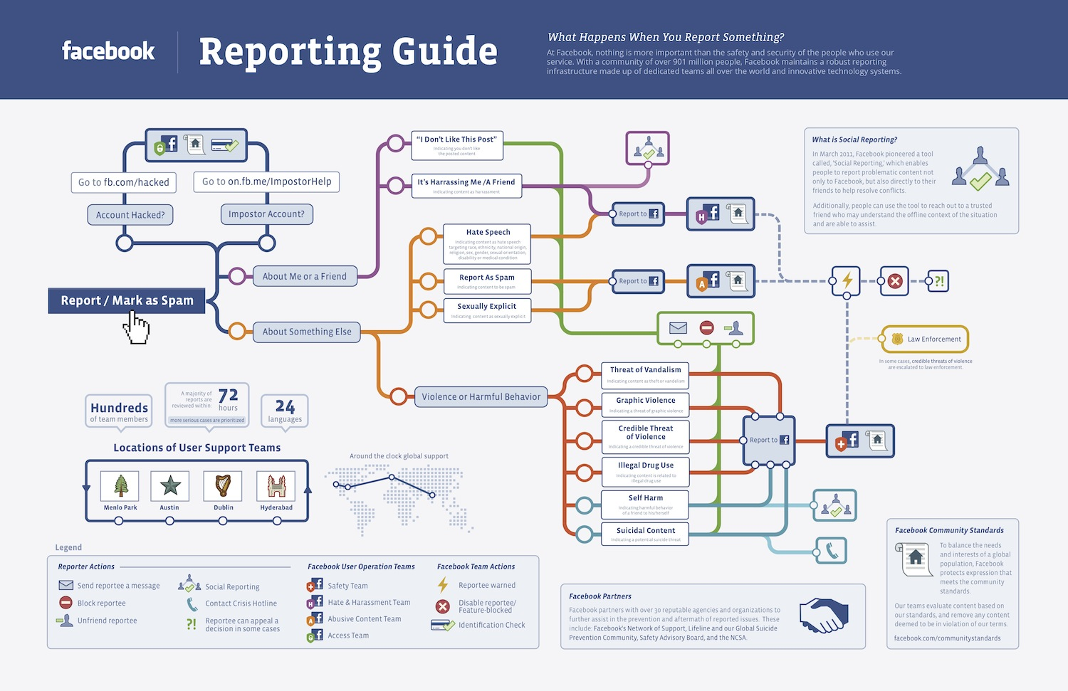 FB Reporting Guide 1.71 Facebook and safety: A behind the scenes look at what happens when you click Report