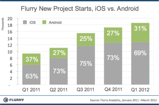 NewProjectStarts 1Q2011 1Q2012 resized 600 520x344 Flurry: Roughly 70% of new apps are made for iOS, where developers make 4x more than on Android