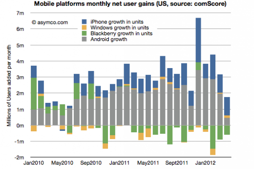 Screen Shot 2012 06 04 at 6 4 2.01 520x345 Why has Android platform growth fallen four months in a row, while iOS accelerates?