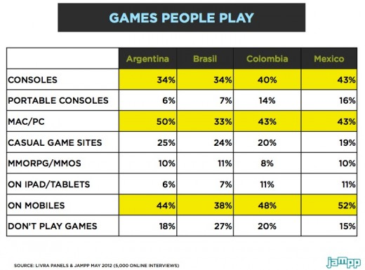 Social gaming in Latin America devices 520x385 Social gaming in Latin America: Beyond the challenges, an opportunity to seize