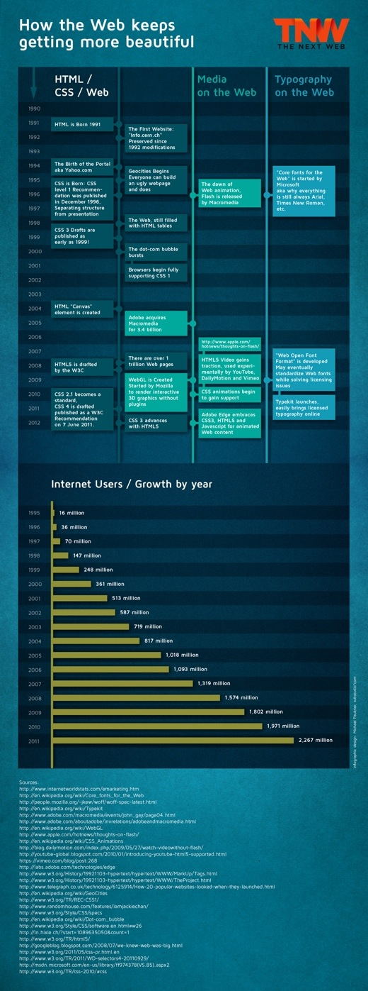 TNW webevolution small How the Web keeps getting more beautiful [Infographic]