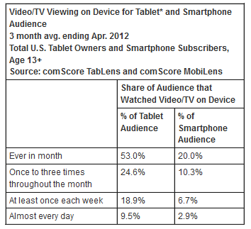 b5 ComScore: A quarter of US smartphone owners also use a tablet