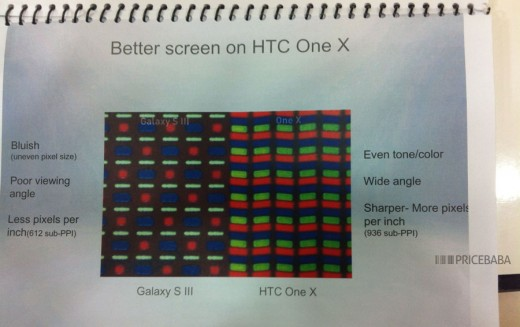 htc one x better screen 520x327 Countering Objections: The sheet HTC uses to detail why the One X is better than the Samsung Galaxy S III