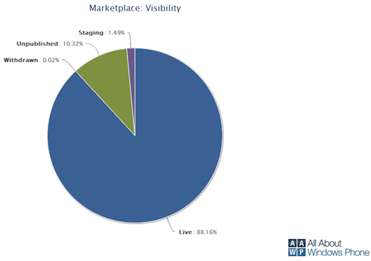 mp vis may 121 Windows Phone Marketplace hits 100,000 applications, 313 new apps added daily