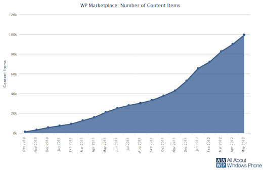 wpp1 Windows Phone Marketplace hits 100,000 applications, 313 new apps added daily