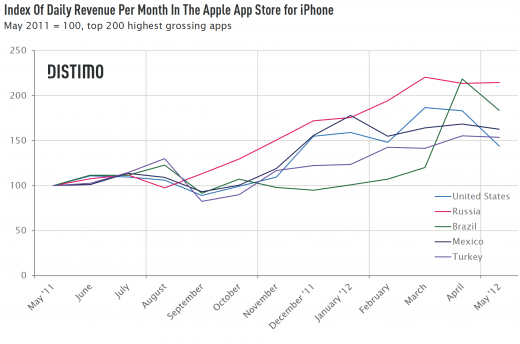 Index Of Daily Revenue Per Month In The Apple App Store For Iphone 520x344 Emerging iPhone app markets: Russia, Brazil, Mexico and Turkey