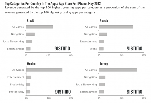Top Categories Per Country In The Apple App Store For iPhone 520x354 Emerging iPhone app markets: Russia, Brazil, Mexico and Turkey