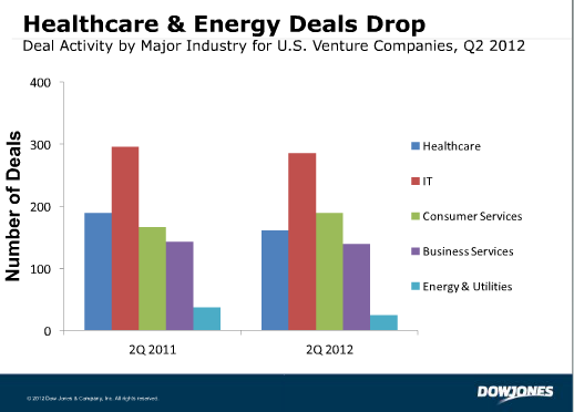 dow2 US companies raised $8.1 billion through 863 VC deals in Q2 2012: Report
