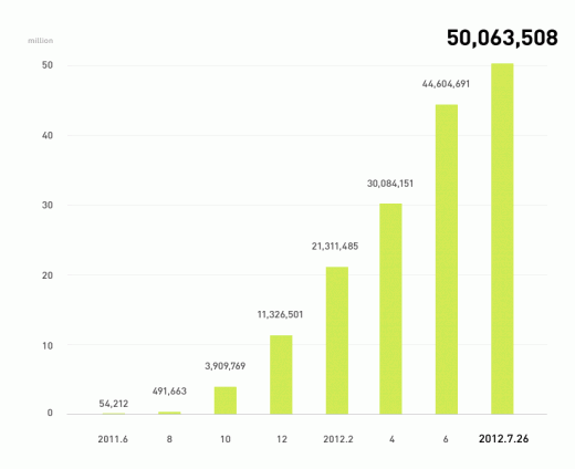 line 50m 520x424 Asian mobile messaging app Line passes 50m downloads, sees 1m new sign ups per week