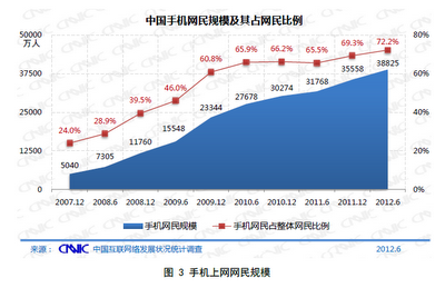 web growth mobile Chinas Internet population reaches 537 million, as smartphones drive 11% annual growth