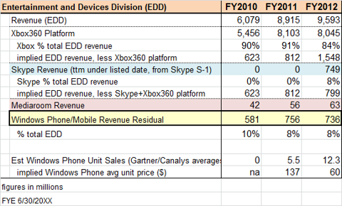 971444 1346189478920408 Adam Ballantyne No, Windows Phone did not make $736 million for Microsoft in fiscal 2012