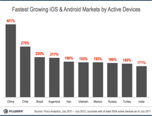 FastestGrowingCountries byActiveDevices resized 600 520x398 Flurry: iOS and Android devices are being adopted faster than any consumer technology in history