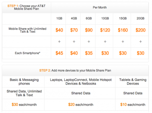 Screen Shot 2012 07 18 at 12.11.41 520x386 AT&Ts Mobile Share group data plans available August 23