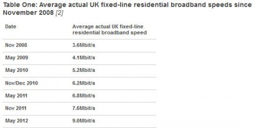 Screenshot 17 520x260 UK broadband users now enjoy average speeds of 9Mbps at home due to ISP network upgrades, says Ofcom