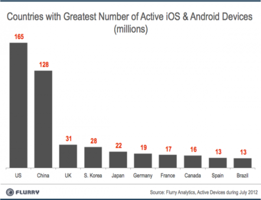 TopCountries byActiveDevices resized 600 520x398 Flurry: iOS and Android devices are being adopted faster than any consumer technology in history
