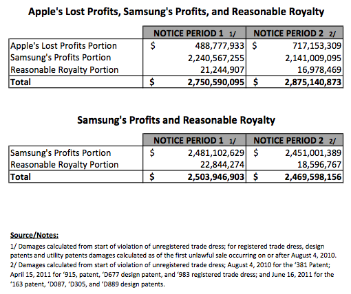 appledamagescenarios Heres the device by device breakdown of Apples damage claims against Samsung