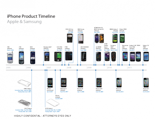 gview 520x401 Apple v. Samsung day 4 preview: The iPhone and iPad may feel obvious, but they werent inevitable