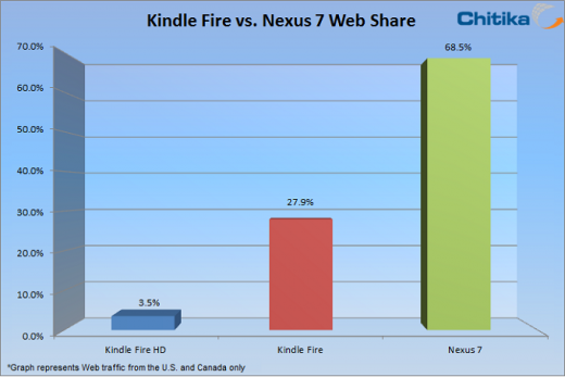 bargraph 520x347 Dwarfed by the Nexus 7, Amazons Kindle Fire HD picks up 11% of its lines web market share