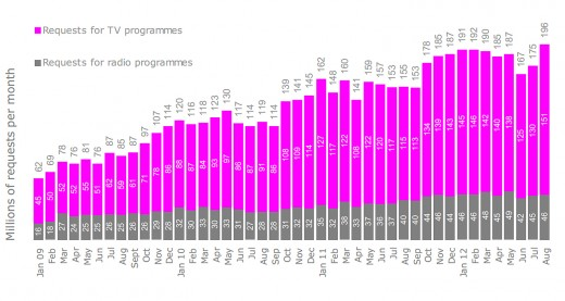 bbc iplayer graphs 520x277 BBCs iPlayer breaks records as Olympic coverage helps drive 196 million requests