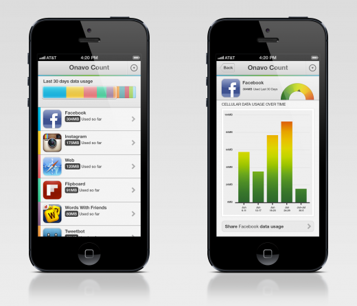 0 Onavo Count screenshot 520x446 Find out which iPhone apps are hogging your data allowance with Onavo Count