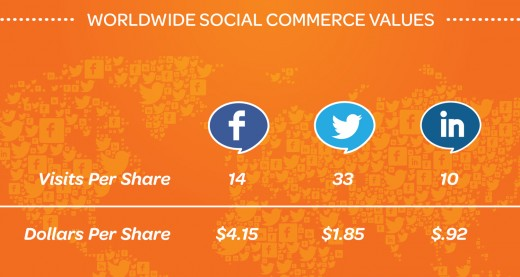 Eventbrite graphic 520x277 Eventbrite report sees social event sharing revenue rise by 81% as Twitter leads the way