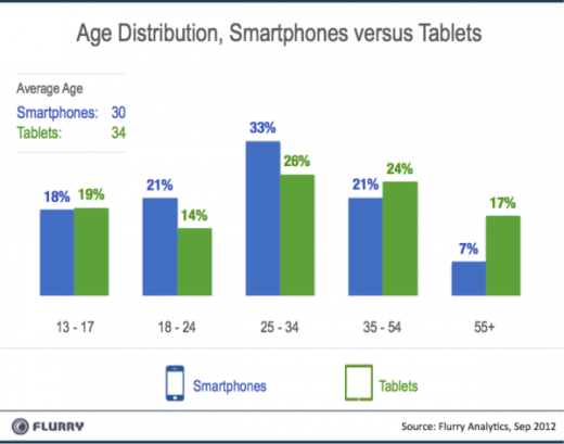 Flurry Smartpones vs Tablets AgeBreaks resized 600 520x409 Flurry: Tablet users older than smartphone users, use them for gaming and are more dedicated to apps
