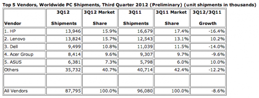 IDC Q32012 PC 520x197 HP challenges Gartner PC figures after new study puts Lenovo on top