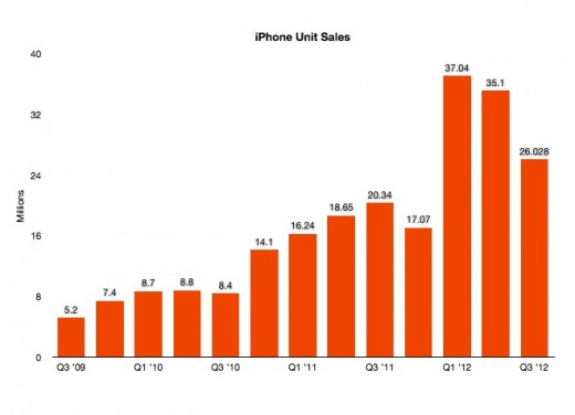 Apple to release fiscal Q4 results and hold conference call October 25th at 2PM PST