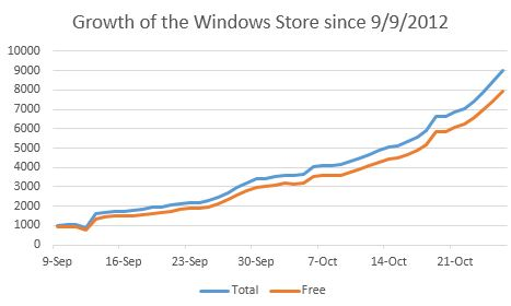 Storegrowth 1026 Windows 8 on pace to cross the 10,000 app threshold in 2 days